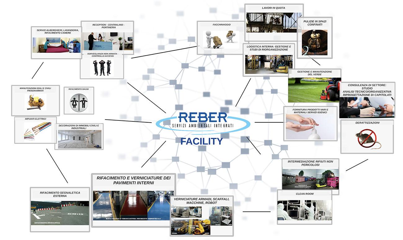 Schema Facility Management reber